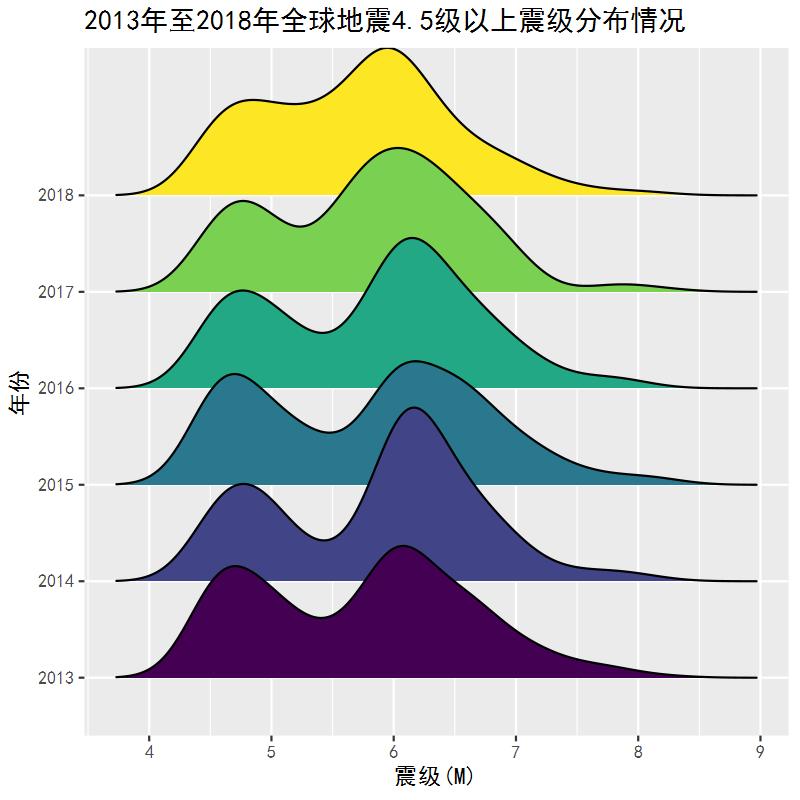 2013年01月01日至2018年12月31日世界各地地震情况