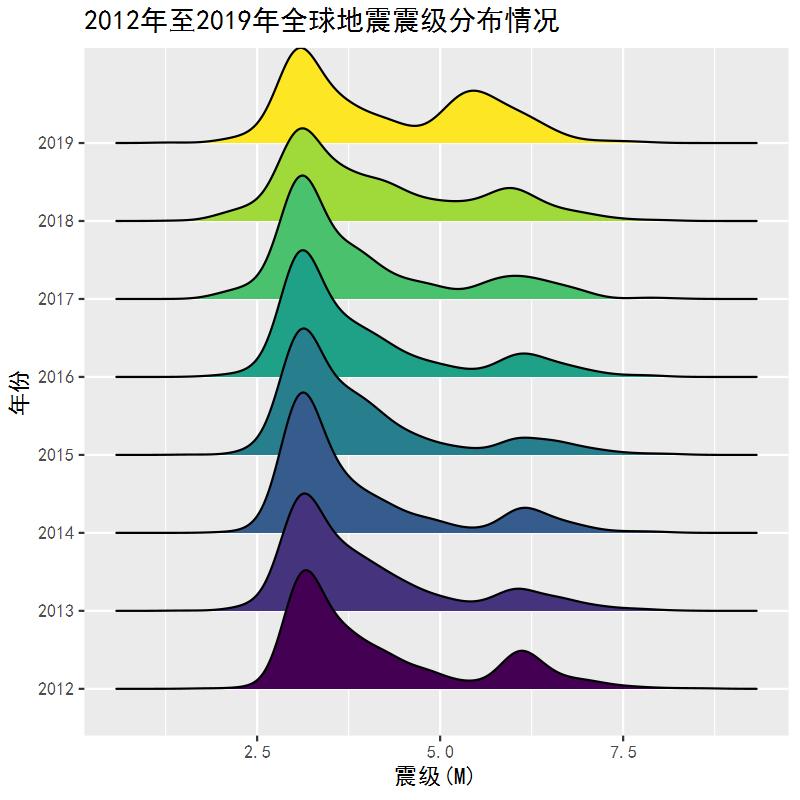 2012年04月26日至2019年06月30日世界各地地震情况