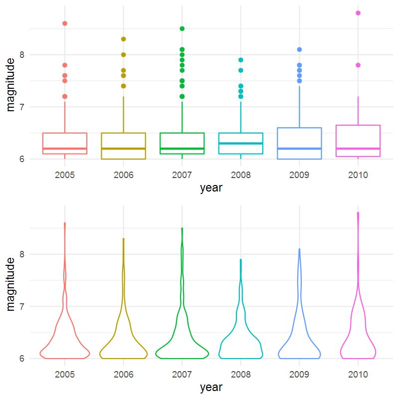 2005 年至 2010 年世界6级以上地震情况