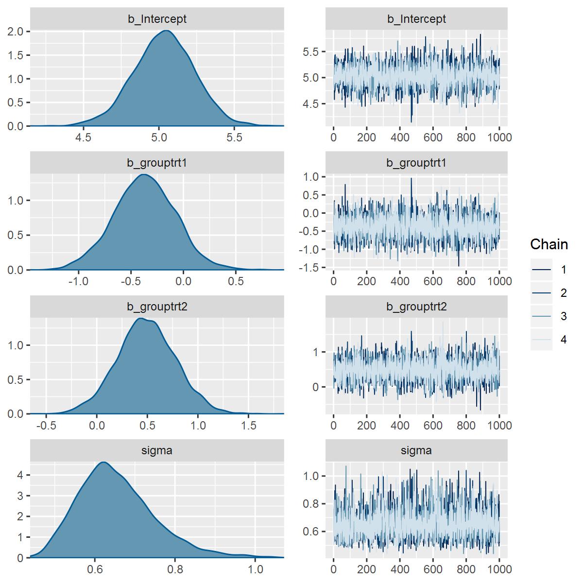 参数后验概率密度图