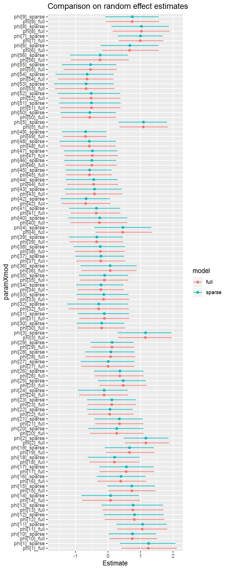 稀疏表示和精度矩阵表示的空间随机效应的估计结果比较